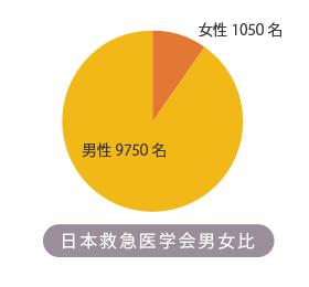 日本救急医学会女性医師会員は何名いるの?