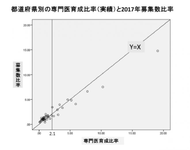 都道府県別の専門医育成比率(実績)と2017年募集数比率