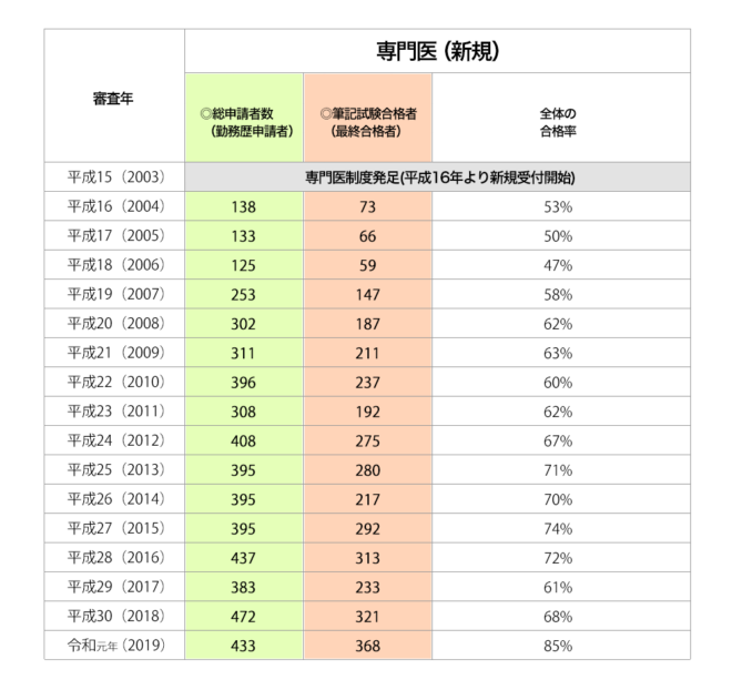 救急科専門医試験の合格率② 2019版